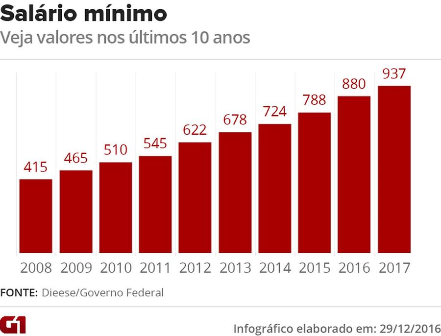 tabela salário mínimo jovem aprendia