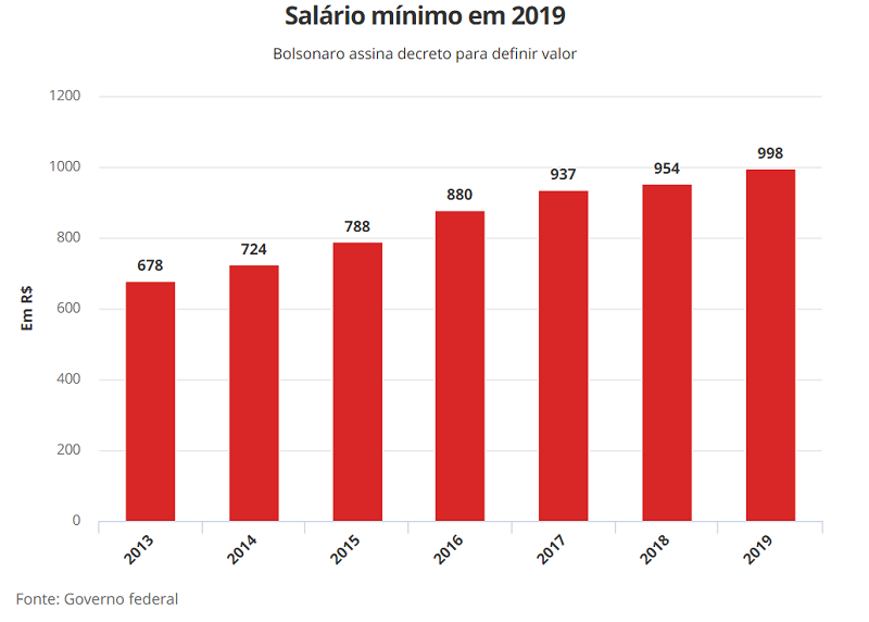 valor salario 2019